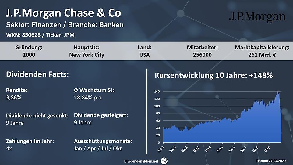 200427_Aktienvorstellung_JPMorgan.png