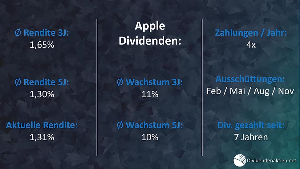 Apple Dividende / Dividendenrendite / Dividendenwachstum / Ausschüttungen