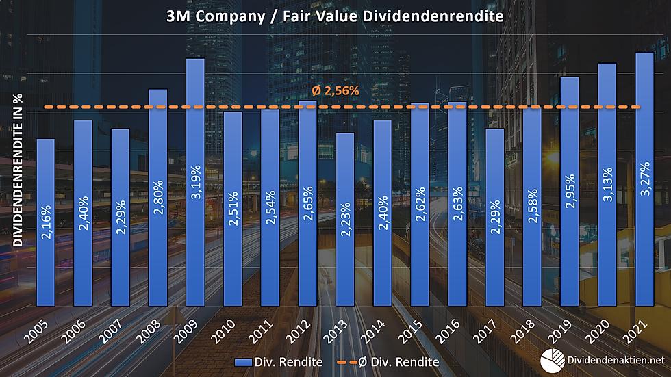 3M Aktienbewertung Fairer Wert Dividende