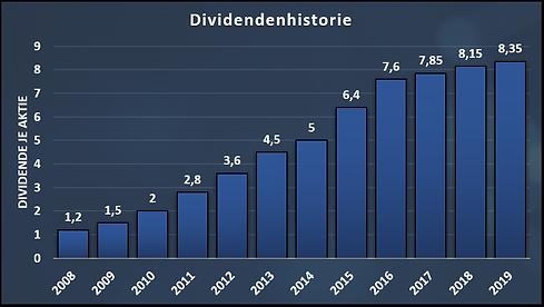 Dividend_History_Novo_Nordisk.png