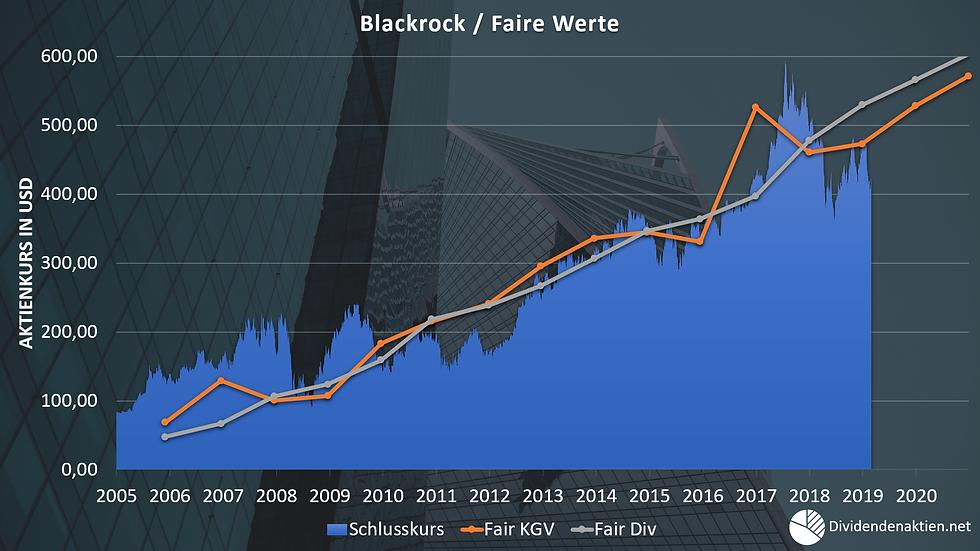 Blackrock Faire Werte Fair Value.png