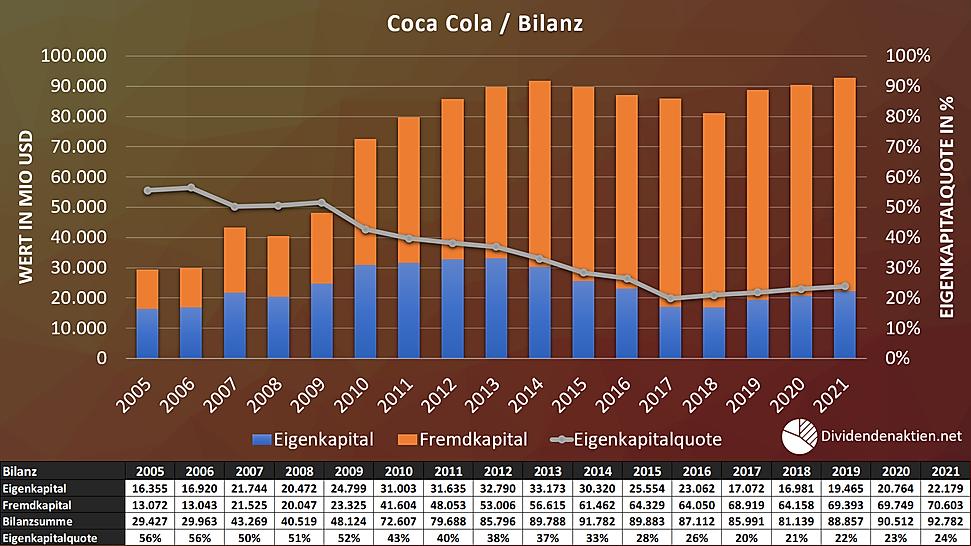 Coca Cola Bilanz