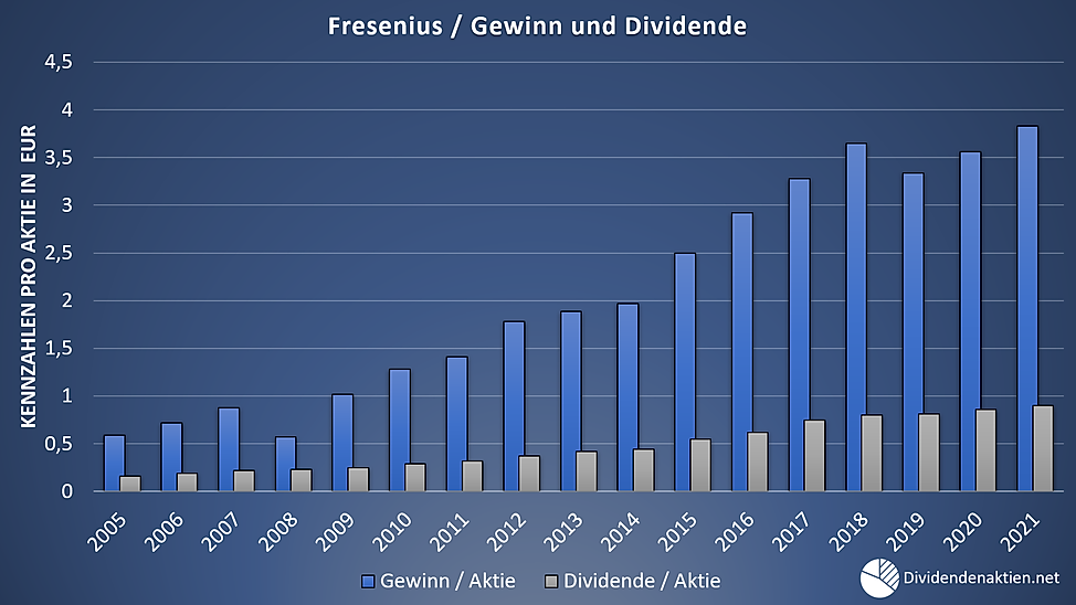 05 Fresenius Gewinn Dividende Payoutquot