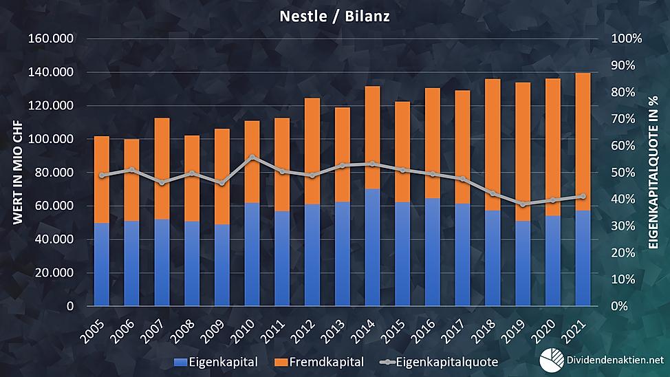09_Nestle Aktienbewertung Bilanz Eigenka