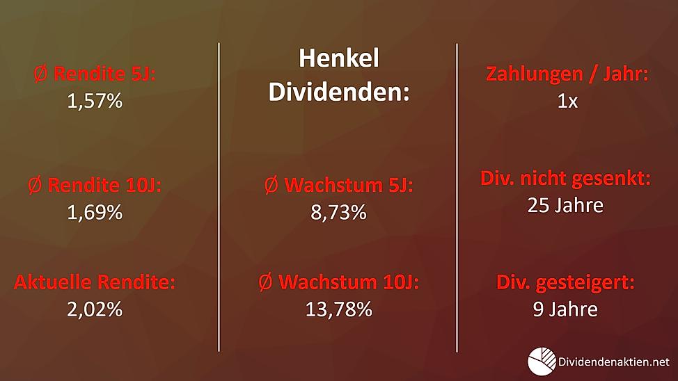 02_Henkel_Dividendenrendite_Dividendenwa