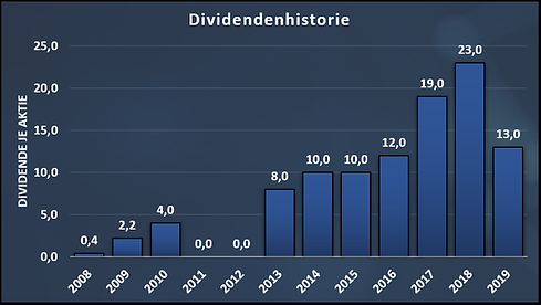 SalMar_Dividend_History.png