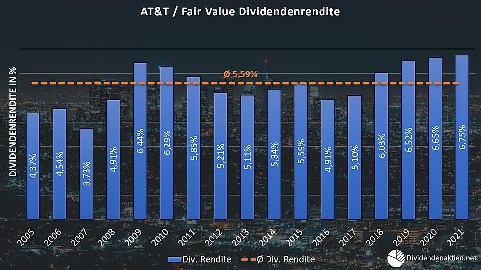 07_AT&T Aktienbewertung Fairer Wert Divi