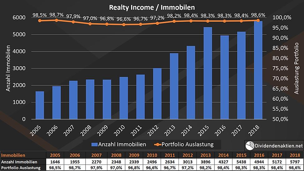 Realty Income Geschäftsfelder Immobilen