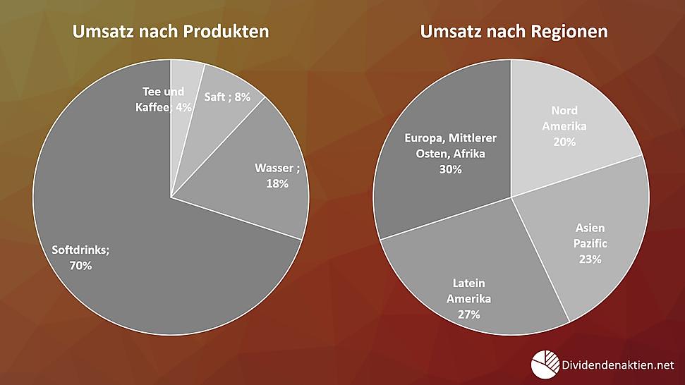 Coca Cola Umsatz nach Produkten und Regionen