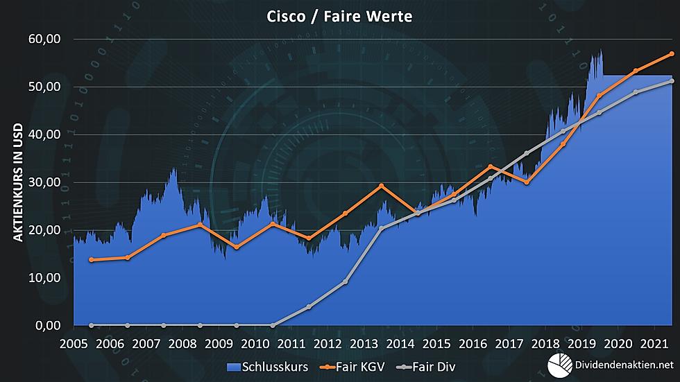 08_Cisco Aktienbewertung Faire Werte Fai