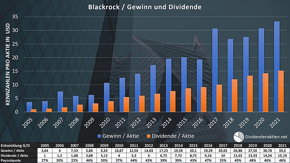 Blackrock Gewinn Dividende Payoutquote.p