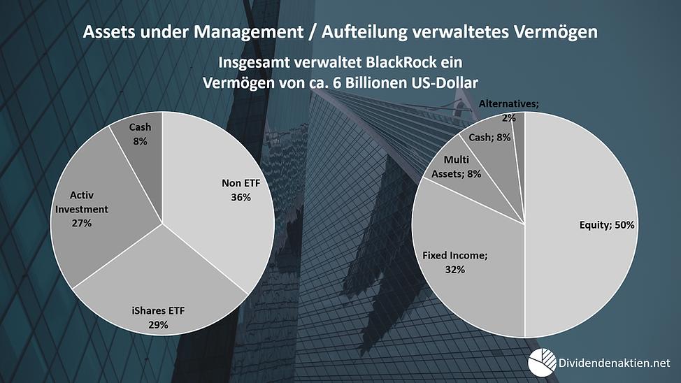 Blackrock_Asset_under_Management_Verwalt