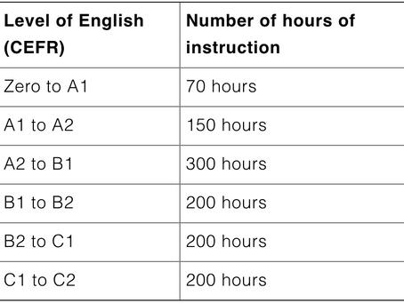 Making English a daily habit