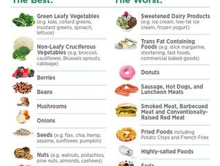 Ten Best and Worst Foods