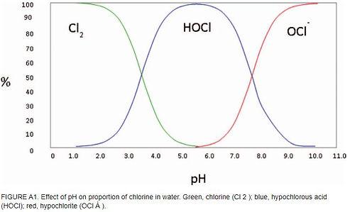 HOCL pH Graph.JPG