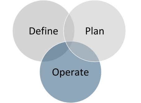 Why Define | Plan | Operate?