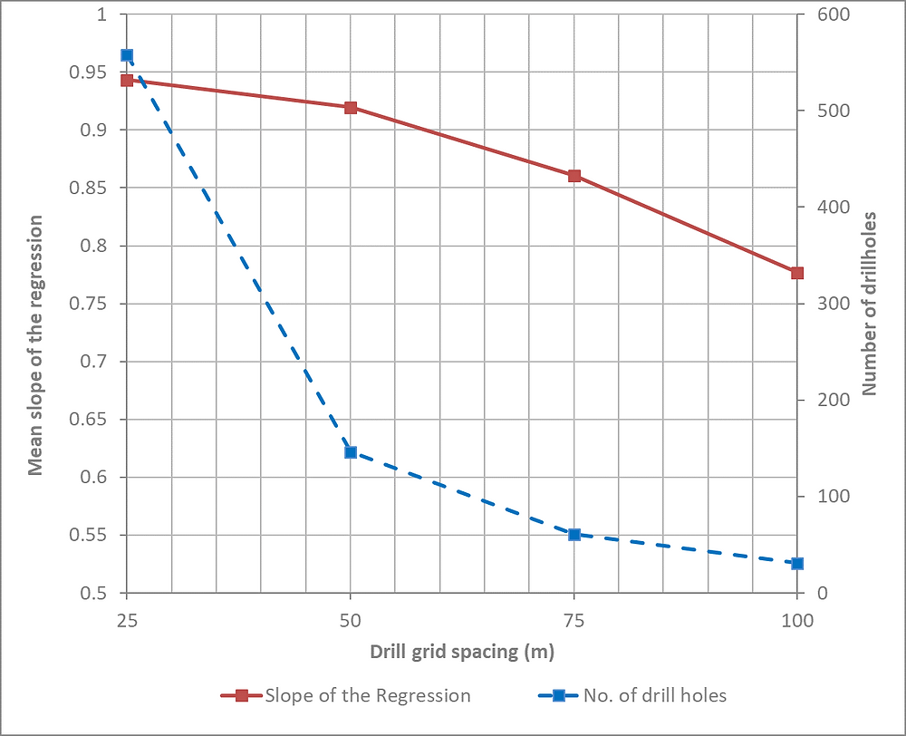 Mean slope of the regression and number of drillholes with increasing drillhole spacing.
