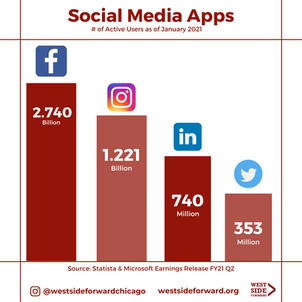 Client Work: Stats # of Active Users on Social Media