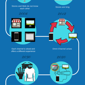 The Evolution of Retail