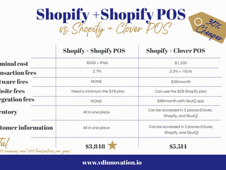 Shopify + Shopify POS vs. Shopify + Clover POS
