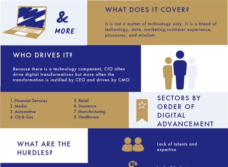 Digital Transformation Infographics