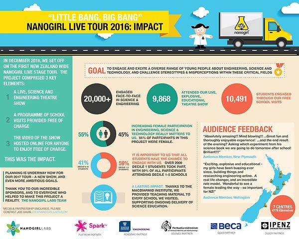 Nanogirl-Tour-Impact-Infographic.jpg