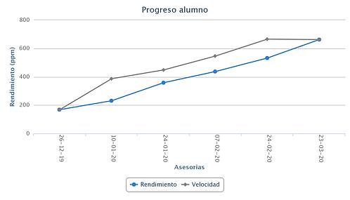 profesional, Santiago, San bernardo, capacitación, curso de lectura rapida, Lectura Veloz