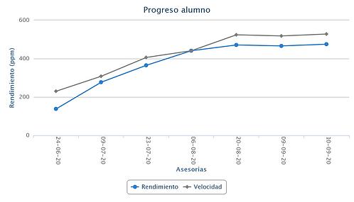 Estudiante Colegio Metodista Concepción, lectura veloz en chile, lectura rápida, como desarrollar tu lectura, cursos en chile