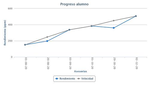 como aprender a leer rápida gratis, curso de lectura en Santiago online, curso de lectura rapida ejercicios, comprension