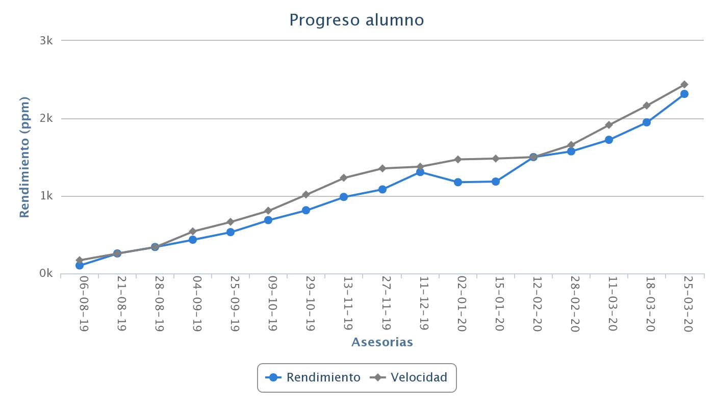 Visualiza tu Progreso
