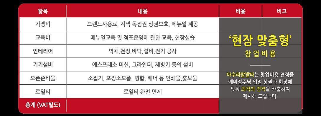 아수라발발타 프랜차이즈 창업경쟁력-07.png