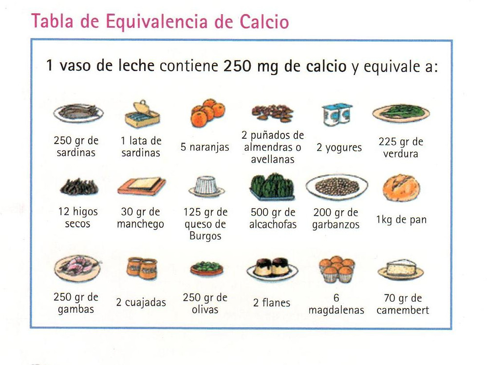 Tabla Nutricion Farmacia Tomas