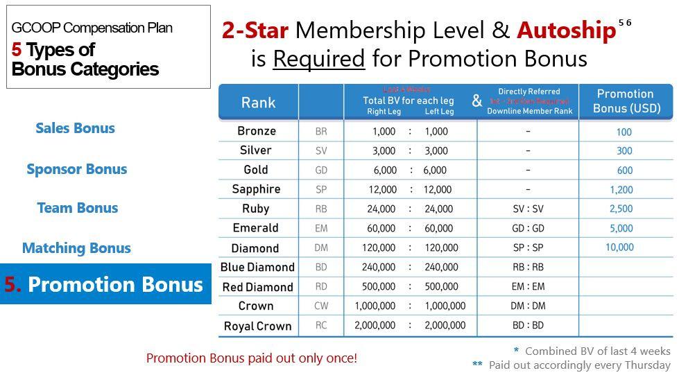 GCoop Promotion Bonus