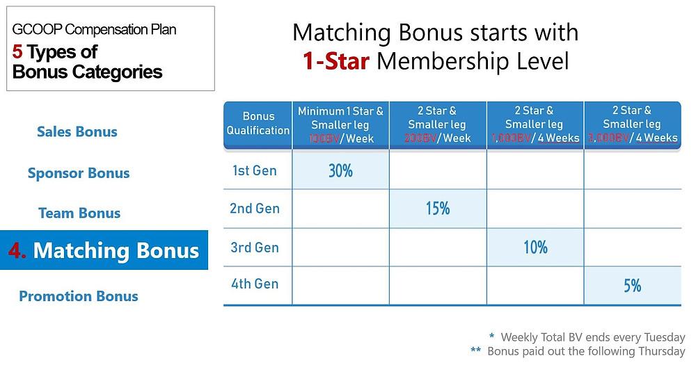 GCoop Matching Bonus