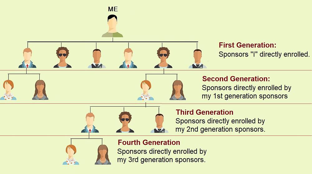 GCoop Generations
