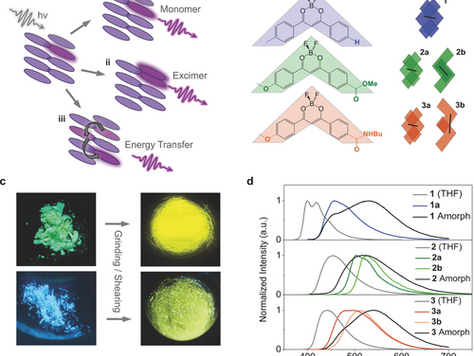 Revealing the Origins of Mechanically Induced Fluorescence Changes in Organic Molecular Crystals
