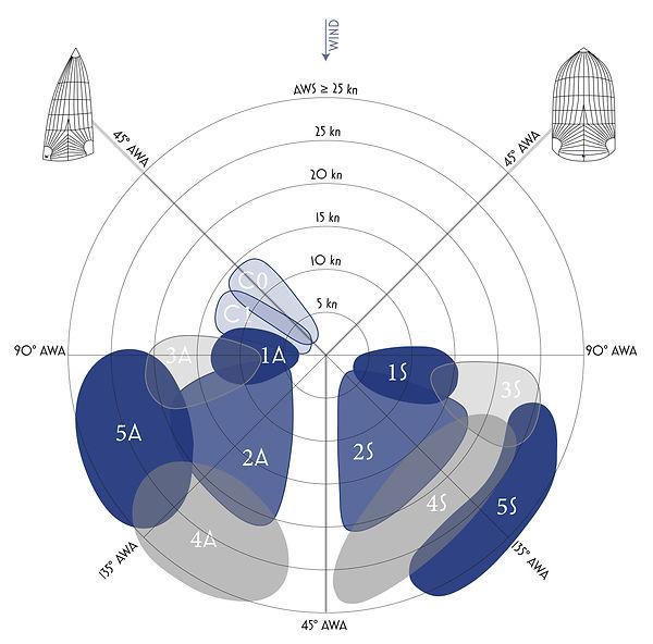 Grafico utilizzo vele portanti in funzione di angolo e di vento apparente