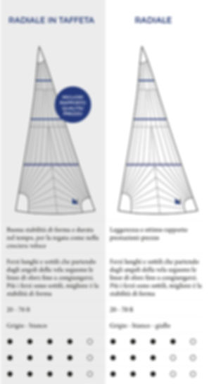 fiocco da regata in taffeta triradiale o in dacron triradiale