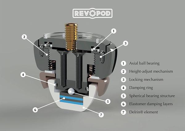 RevOpod Detail