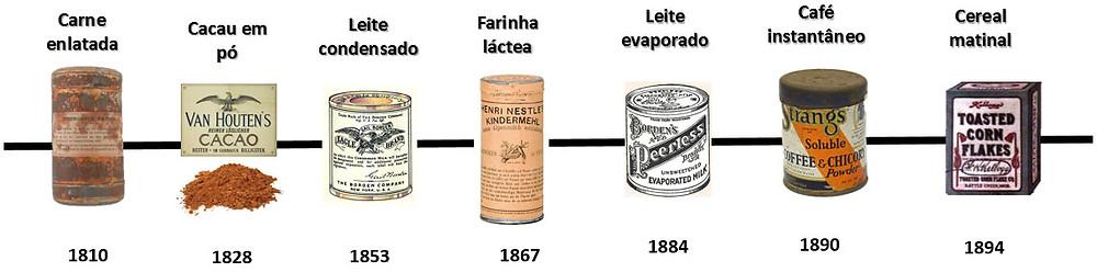 Produtos Revolução Industrial