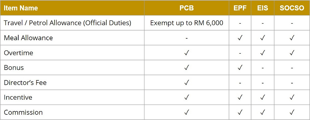 Table of Popular Allowances with Statutory Requirements