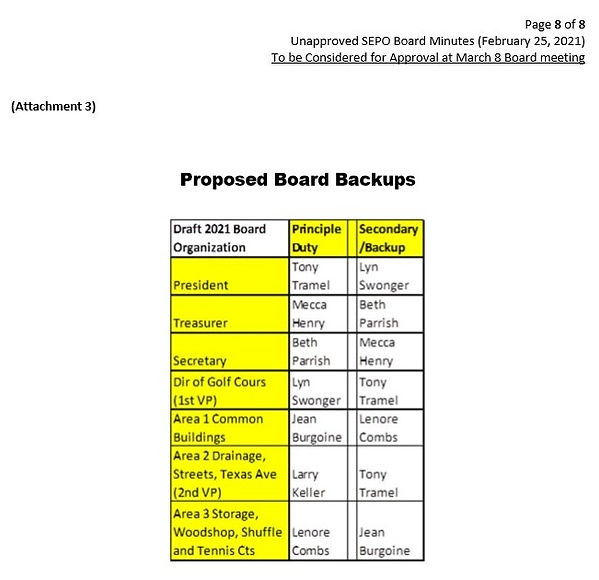 Proposed Board Backups