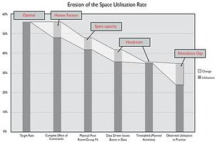 Space Utilisation Erosion