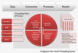Timetabling Process