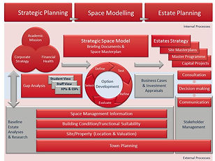 Conceptual view of the Estates Strategy and Capital Projects Planning Process