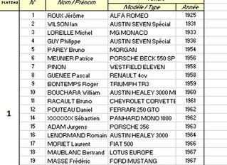 1ére Montée Historique du Bouchon de Blois: grand succès de participation avec 70 sportives de 1925
