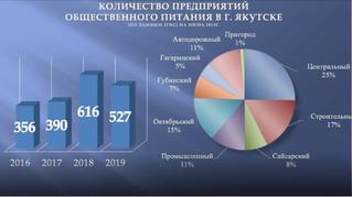 Эксперт: Рынок общепита Якутска растет за счет ресторанов и лжебаров