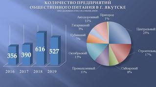 Тенденции развития предприятий общественного питания в г. Якутске
