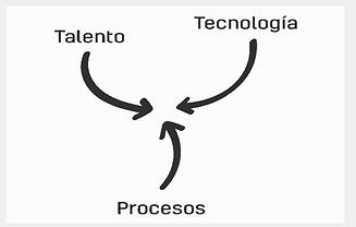 Talento y Procesos.png