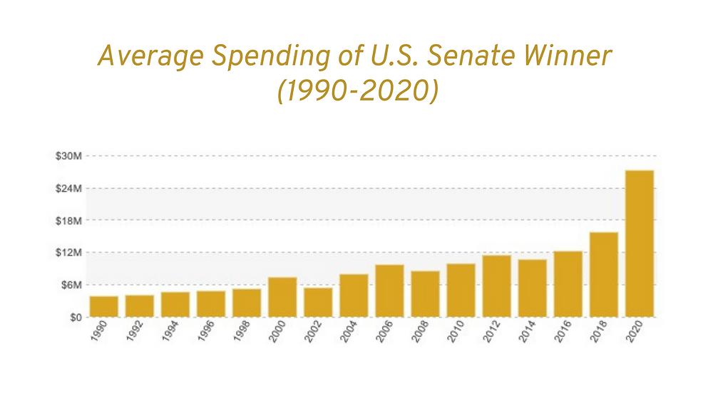 Average Spending of U.S. Senate Winner (1990-2020). Data courtesy of Open Secrets.